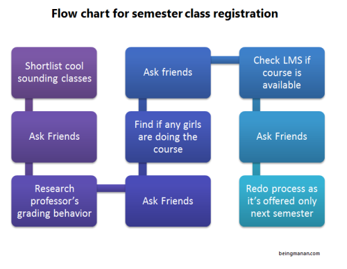 Flowchart-semester-registratio